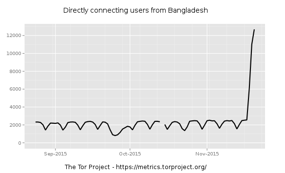 metrics of tor usage in Bangladesh